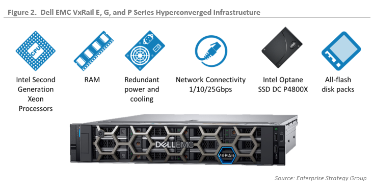 ESG Technical Validation: Dell EMC VxRail with Intel Xeon Scalable Processors and Intel Optane SSDs