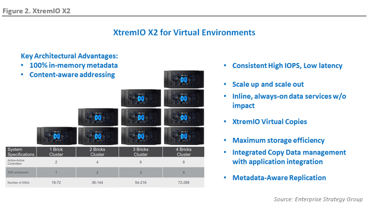 ESG Lab Review: Dell EMC XtremIO X2 - Delivering High Performance and Advanced Functionality for Virtualized Environments