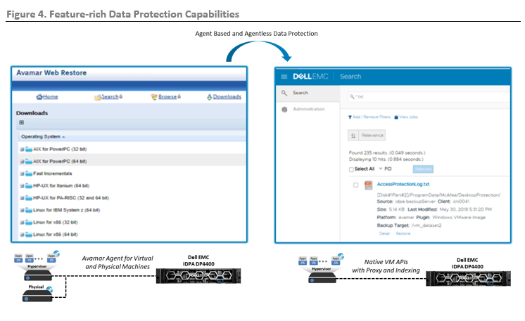 ESG Lab Review: Dell EMC Integrated Data Protection