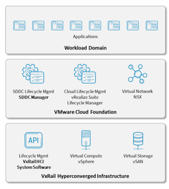 ESG Technical Review: Consistent and Efficient Hybrid Cloud Full-stack Lifecycle Management with VCF on VxRail
