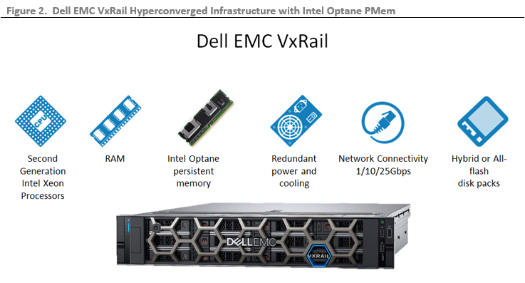 Dell EMC VxRail and Intel Optane Persistent Memory
