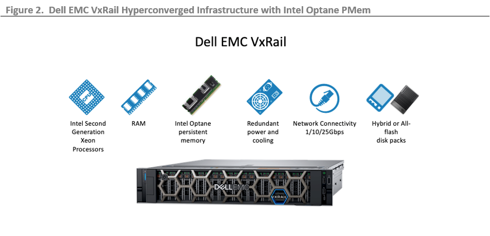 ESG Technical Validation: Dell EMC VxRail and Intel Optane PersistentMemory