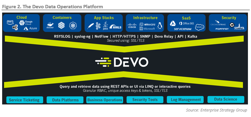 ESG Technical Review: Devo Data Operations Platform