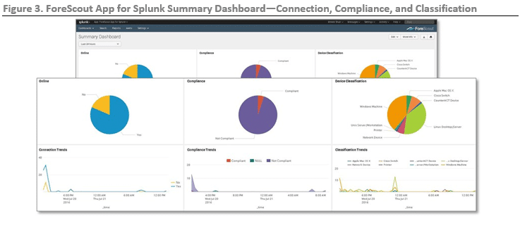 ESG Lab Review: ForeScout Extended Module for Splunk
