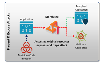 ESG Technical Validation First Look: Efficient Efficacy with Morphisec Advanced Threat Prevention Platform