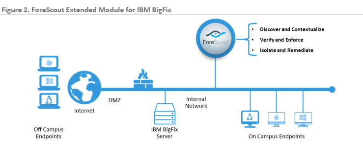 ESG Lab Review: ForeScout Extended Module for IBM BigFix