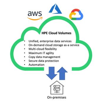 ESG Technical Validation: HPE Cloud Volumes: Enterprise Cloud Data Services