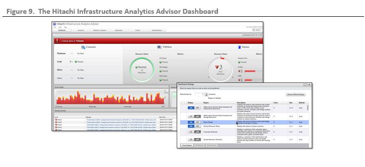 ESG Technical Validation:Hitachi Virtual Storage Platform F900 with Brocade Fibre Channel Networking
