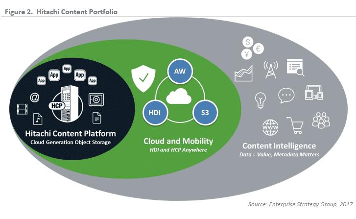 ESG Lab Validation: Hitachi Vantara's Content Platform Portfolio