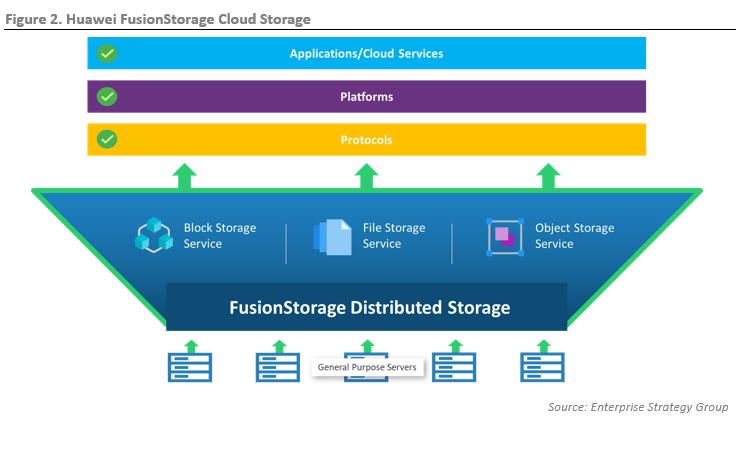 ESG Technical Review:Huawei FusionStorage Cloud Storage