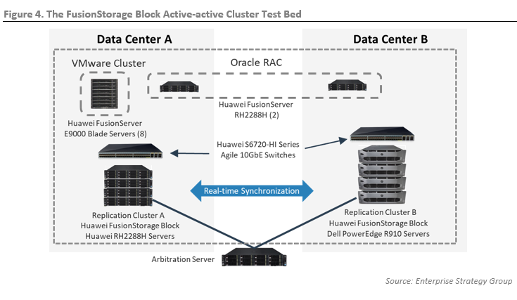 ESG Technical Review: Huawei FusionStorage Cloud Storage