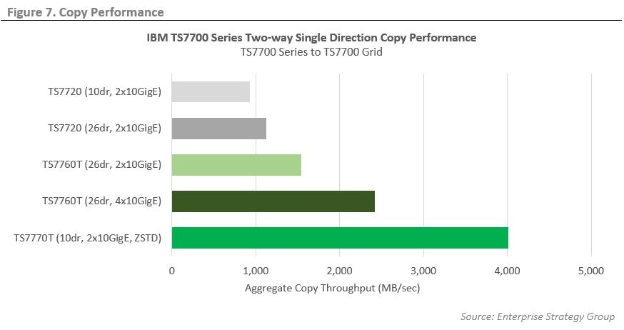 ESG Technical Validation: IBM TS7700 Series Virtual Tape Solutions