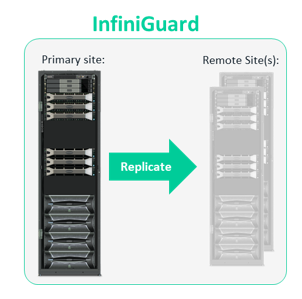ESGTechnical Validation:Enterprise-class Data Protection with InfiniGuard from Infinidat