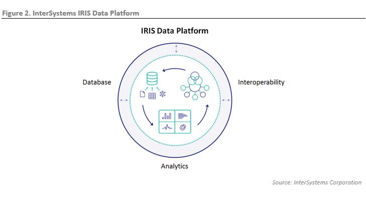ESG Lab Review: InterSystems IRIS Data Platform: A Unified