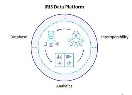ESG Lab Review: InterSystems IRIS Data Platform: A Unified, Efficient Data Platform for Fast Business Insight