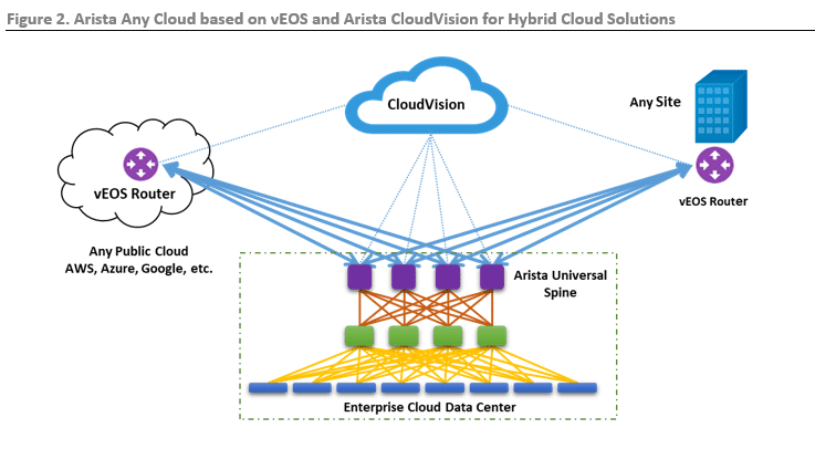 ESG Lab Review: Arista Any Cloud Platform with vEOS Router and CloudVision for Hybrid Cloud Solutions