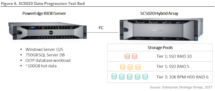 ESG Lab Review: Dell EMC SC5020 Storage Array