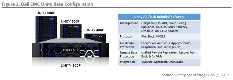 ESG Lab Review: Dell EMC Unity All-Flash Storage