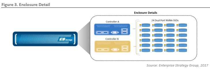 ESG Lab Review: Rack-scale Flash Architecture with E8 Storage