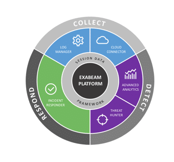 ESG Lab Review: Exabeam Security Intelligence Platform