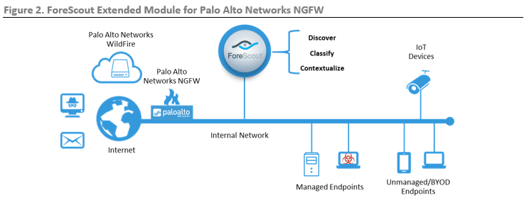 ESG Lab Review: ForeScout Extended Modules for Palo Alto Networks