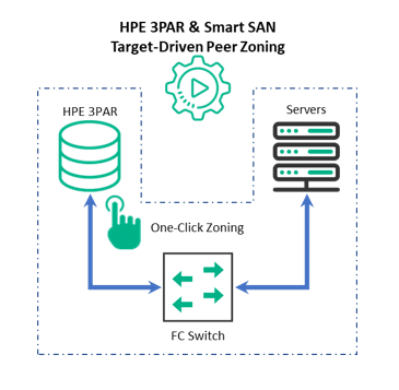 ESG Lab Review: Accelerating Time to Value: Automated SAN and Federated Zoning with HPE 3PAR and Smart SAN for 3PAR