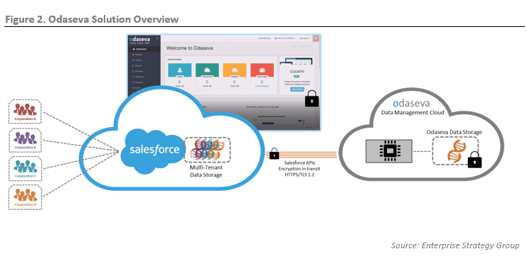 ESG Technical Review - Odaseva: Trusted Data Protection, Data Management, and Data Governance for Salesforce Environments