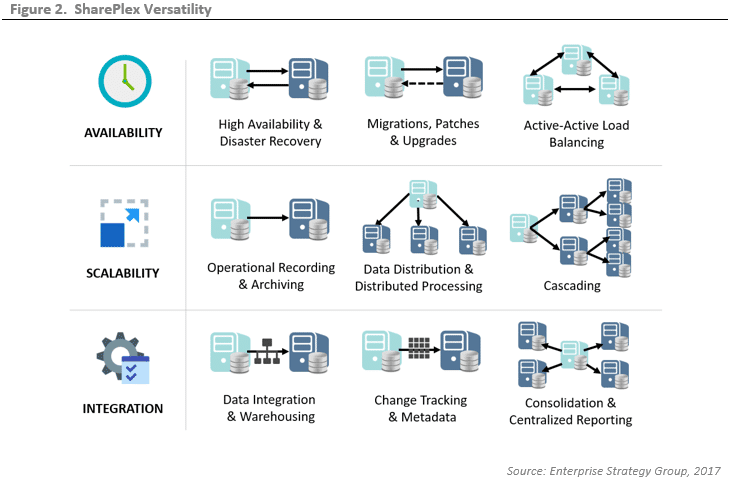 ESG Lab Validation: Replicating Oracle Databases with Quest SharePlex Compared to Alternative, Legacy Products