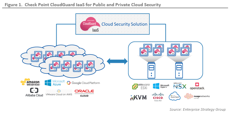ESG Lab Validation: Advanced Cloud Security with Check Point CloudGuard IaaS