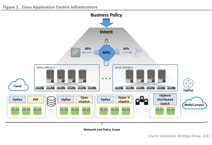 ESG Lab Validation: Cisco Application Centric Infrastructure