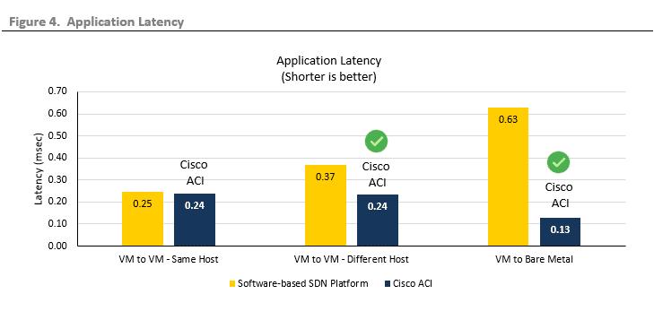 ESG Lab Validation: Cisco Application Centric Infrastructure