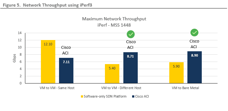 ESG Lab Validation: Cisco Application Centric Infrastructure (ACI)
