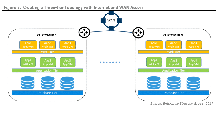 ESG Lab Validation: Cisco Application Centric Infrastructure (ACI)