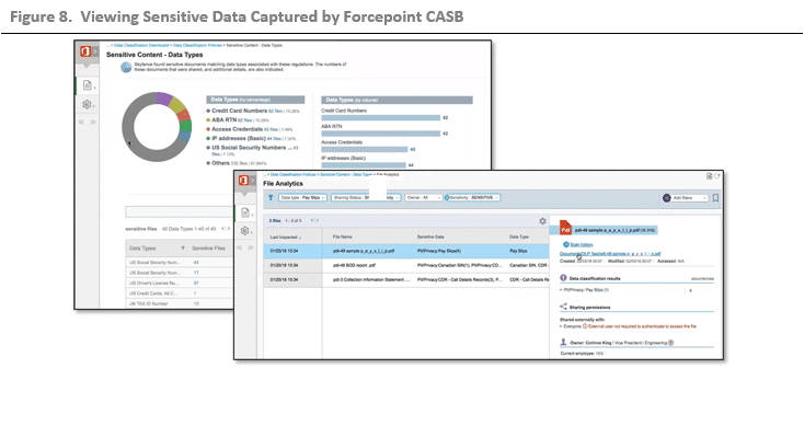 ESG Lab Validation: Forcepoint Cloud Access Security Broker