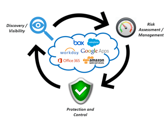 ESG Lab Validation: Forcepoint Cloud Access Security Broker (CASB)