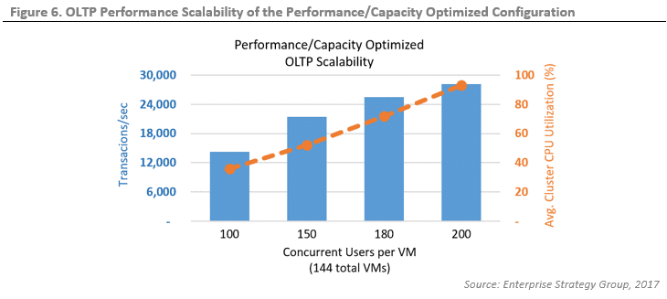 ESG Lab Validation: Performance and Cost Efficiency of Intel and Microsoft Hyperconverged Infrastructure