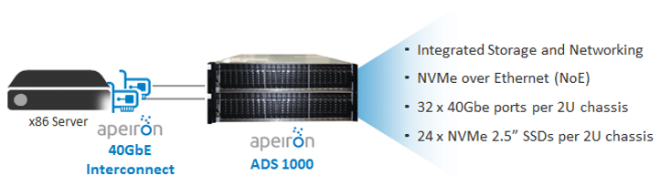 ESG Lab Spotlight: Apeiron Data Systems ADS1000: Native NVMe Networking Accelerates Real-time Workload Performance