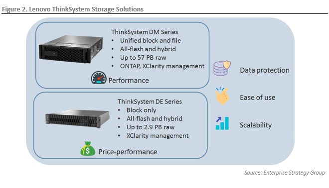ESG Technical Review: Lenovo ThinkSystem DM & DE Storage Solutions: Performance and Price-performance