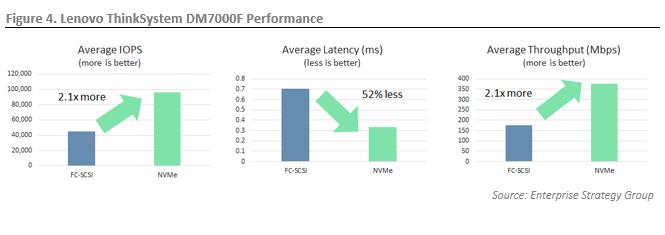 ESG Technical Review: Lenovo ThinkSystem DM & DE Storage Solutions