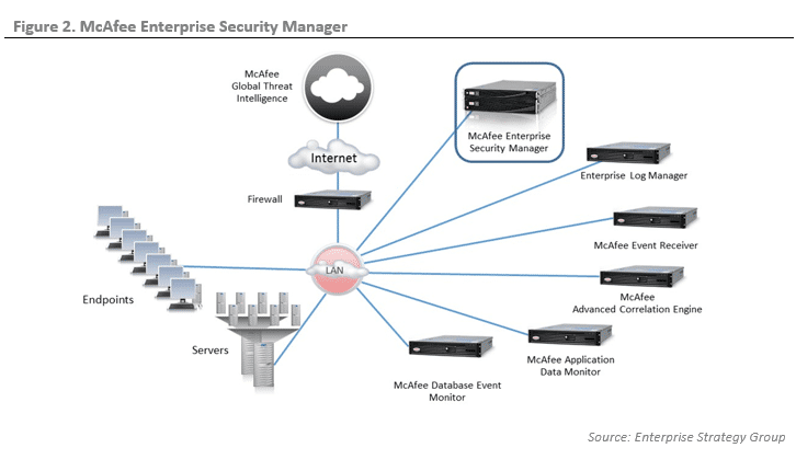 ESG Lab Validation: McAfee Enterprise Security Manager