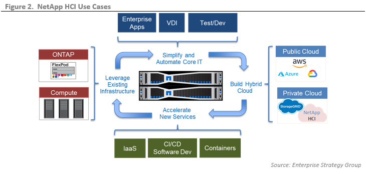 ESG Technical Validation: Guaranteeing Mixed-workload Performance with NetApp HCI