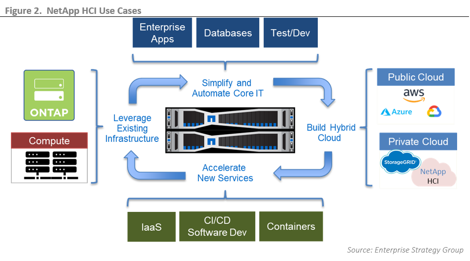 ESG Technical Validation: Assuring Database Performance and Availability with NetApp HCI