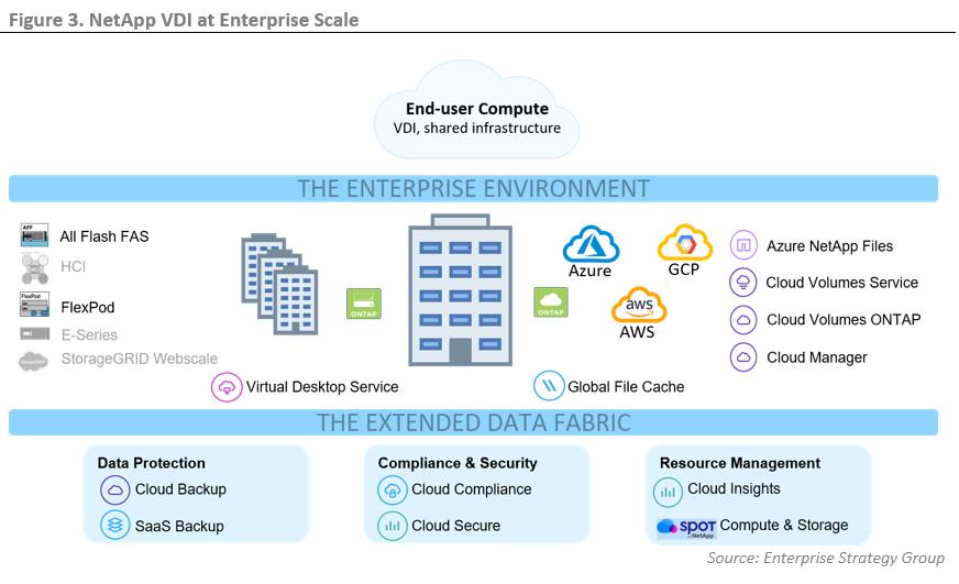 ESG Technical Validation: VDI at Enterprise Scale with NetApp Virtual Desktop Service