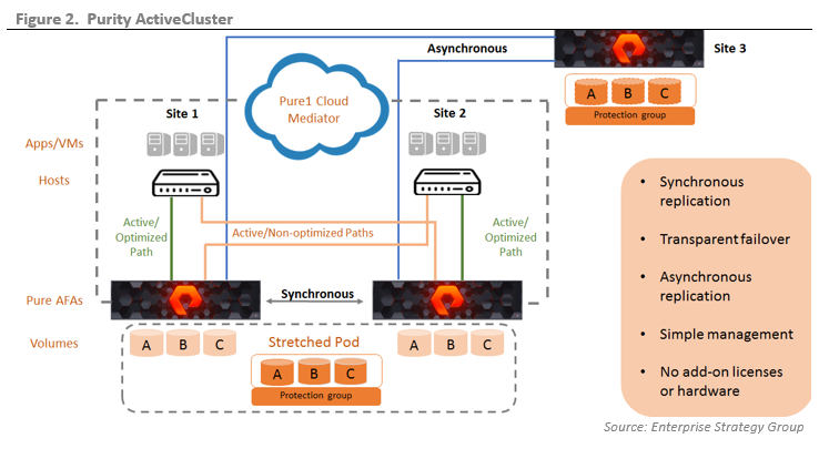 ESG Technical Validation: Pure Storage Purity ActiveCluster: Active/Active Synchronous and Asynchronous Replication with Automatic Failover