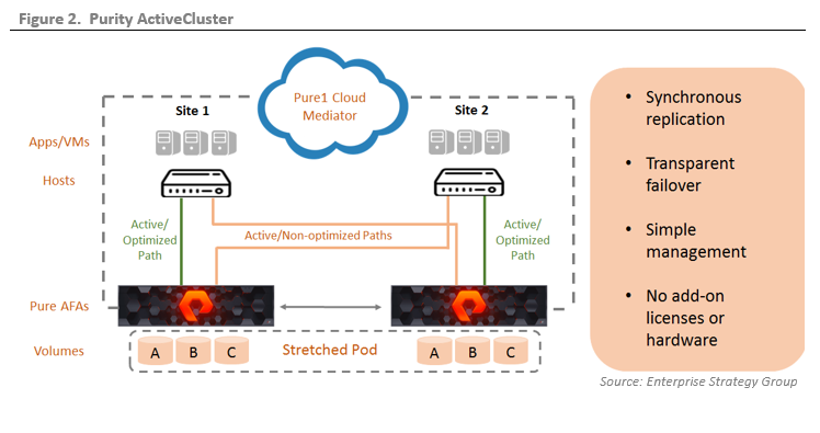 ESG Lab Validation: Pure Storage Purity ActiveCluster: Synchronous Replication with Automatic Failover