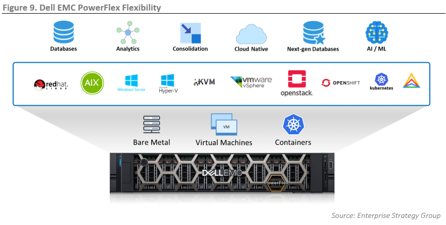 ESG Technical Review: Supporting Mission-critical Workloads at ScaleWith Dell EMC PowerFlex