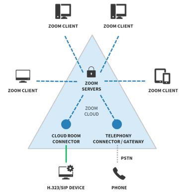 ESG Technical Review: Zoom: Providing Confident Security