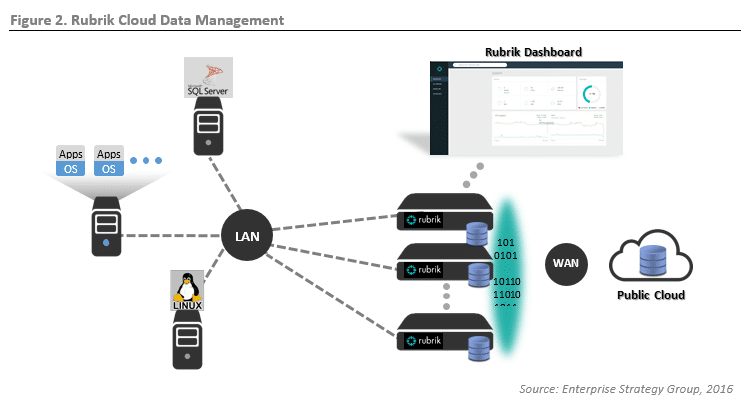 ESG Lab Review: Rubrik Cloud Data Management