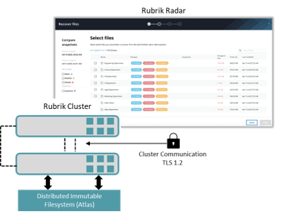 ESG Technical Review: Quickly and Efficiently Recover from a Ransomware Attack with the Rubrik Data Management Platform Immutable Architecture