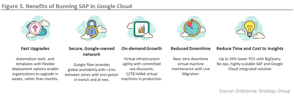 ESG Technical Review: Move SAP to the Cloud for Faster Time to Innovation - SAP on Google Cloud with BigQuery
